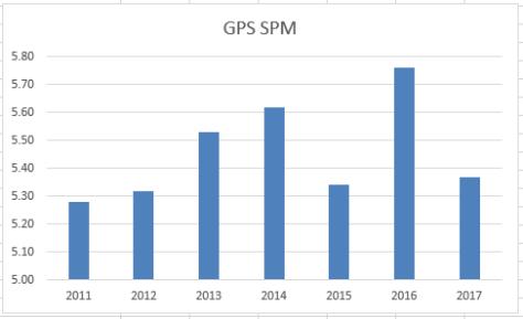 GPS SPM 2017