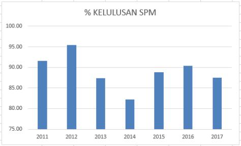 Kelulusan SPm 2017