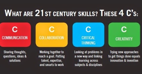 21st-Century-Skills-4-Cs-graphic
